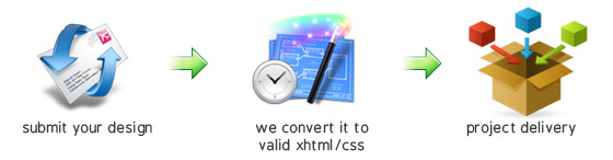 Design to XHTML process